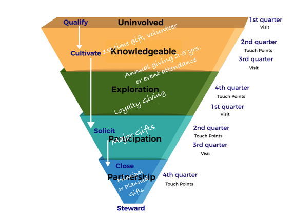 Major Gift Donor Engagement Funnel giving level