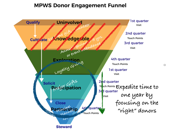 Major gift engagement funnel expedite time